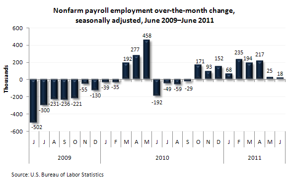 Nonfarm payroll employment over-the-month change, seasonally adjusted, June 2009–June 2011