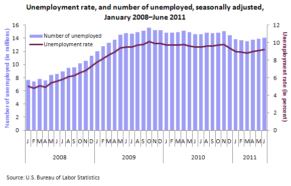 Unemployment rate, and number of unemployed, seasonally adjusted, January 2008–June 2011