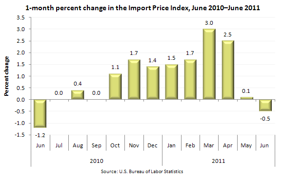 1-month percent change in Import Price Index, June 2010 - June 2011