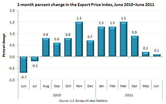 1-month percent change in the Export Price Index, June 2010 – June 2011