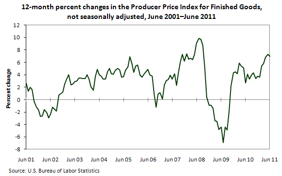 12-month percent changes in the Producer Price Index for Finished Goods, not seasonally adjusted, June 2001 - June 2011