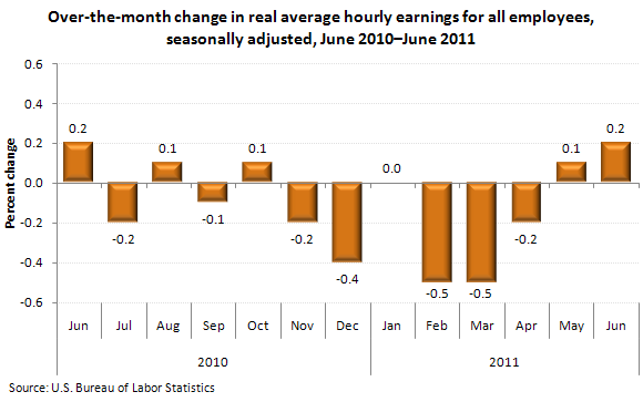 Over-the-month change in real average hourly earnings for all employees, seasonally adjusted, June 2010–June 2011