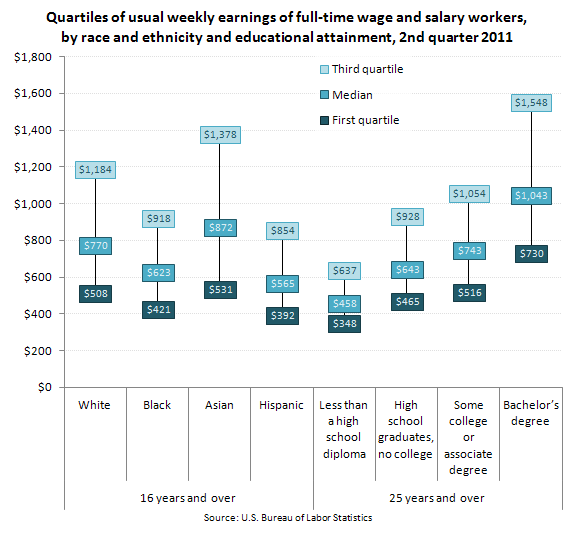 Quartiles of usual weekly earnings of full-time wage and salary workers, by race and ethnicity and educational attainment, 2nd quarter 2011