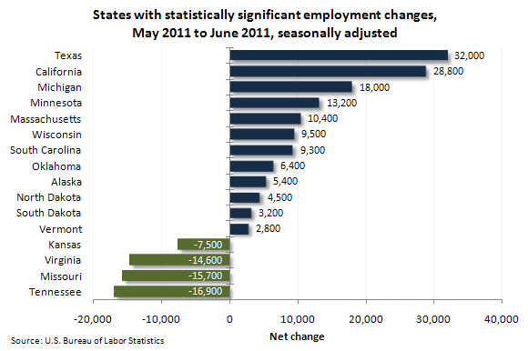 States with statistically significant employment changes, May 2011 to June 2011, seasonally adjusted
