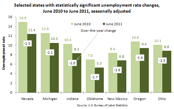 Selected states with statistically significant unemployment rate changes, June 2010 to June 2011, seasonally adjusted