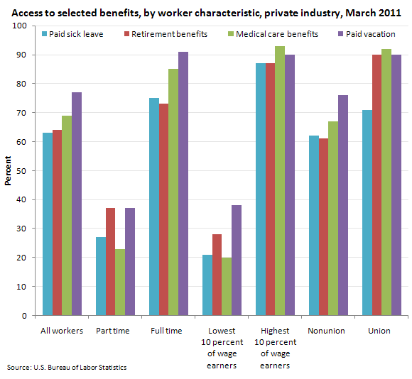Access to selected benefits, by worker characteristic, private industry, March 2011