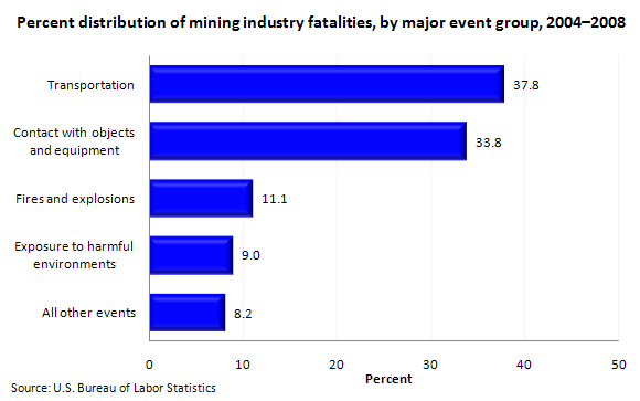 Percent distribution of mining industry fatalities, by major event group, 2004–2008