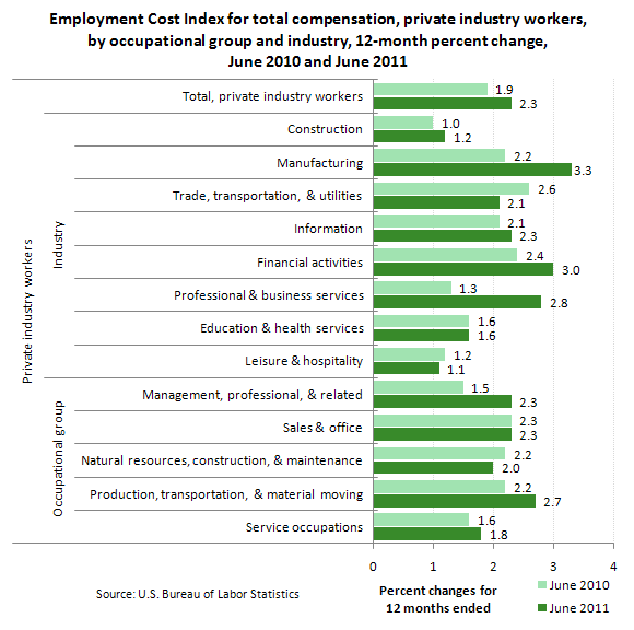 Employment Cost Index for total compensation, private industry workers, by occupational group and industry, 12-month percent change, June 2010 and June 2011