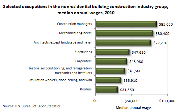 Selected occupations in the nonresidential building construction industry group, median annual wage, 2010