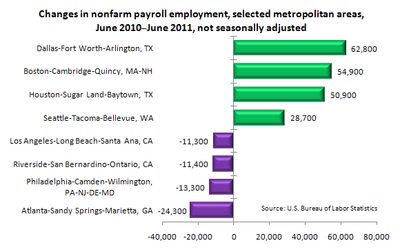 Changes in nonfarm payroll employment, selected metropolitan areas, June 2010-June 2011, not seasonally adjusted