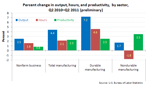 Percent change in output, hours, and productivity, by sector, Q2 2010–Q2 2011 (preliminary)