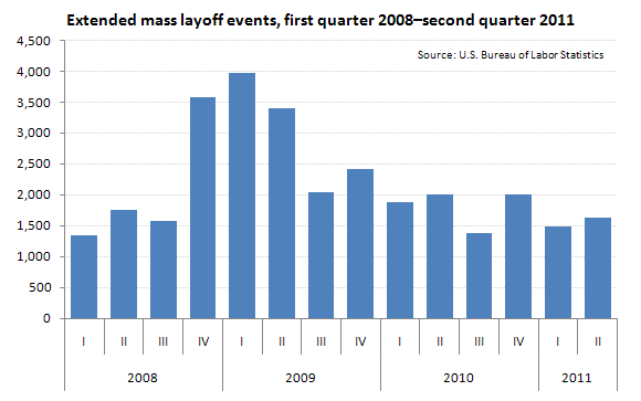 Extended mass layoff events, first quarter 2008–second quarter 2011
