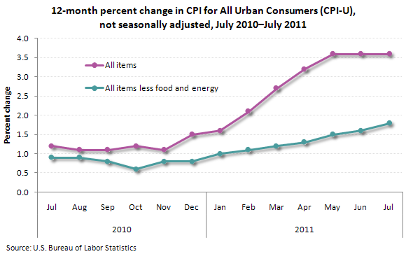 12-month percent change in CPI for All Urban Consumers (CPI-U), not seasonally adjusted, July 2010–July 2011