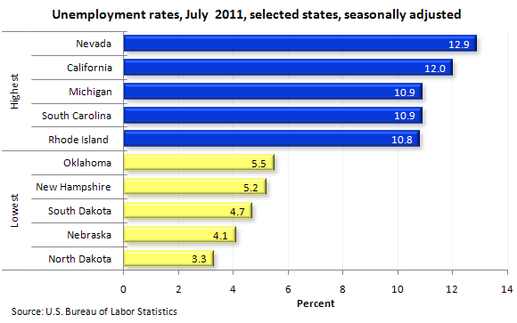 Unemployment rates, July 2011, selected states, seasonally adjusted
