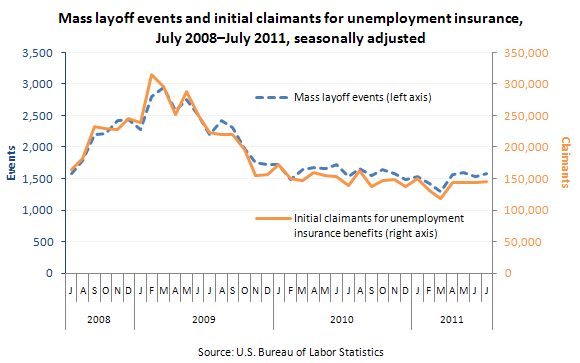 Mass layoff events and initial claimants for unemployment insurance, July 2008–July 2011, seasonally adjusted