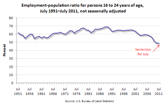 Employment-population ratio for persons 16 to 24 years of age, July 1951–July 2011, not seasonally adjusted