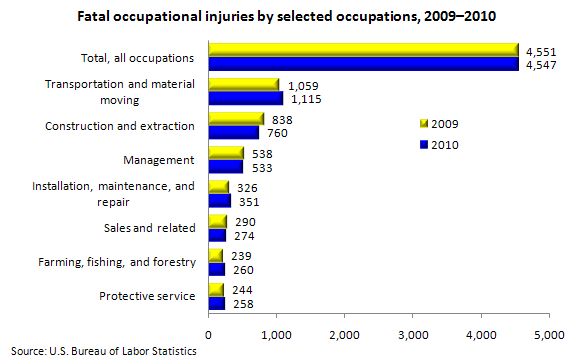 Fatal occupational injuries by selected occupations, 2009–2010