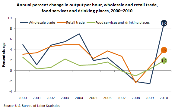 Annual percent change in output per hour, wholesale and retail trade, food services and drinking places, 2000–2010