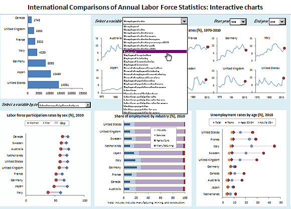 International Comparisons of Annual Labor Force Statistics: Interactive charts
