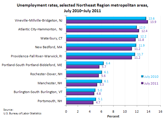 Unemployment rates, selected Northeast Region metropolitan areas, July 2010–July 2011