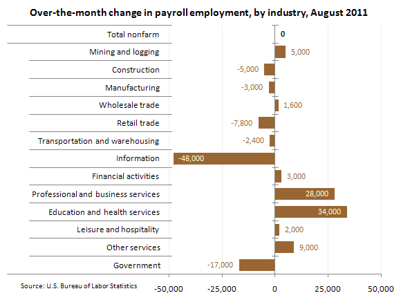 Over-the-month change in payroll employment, by industry, August 2011