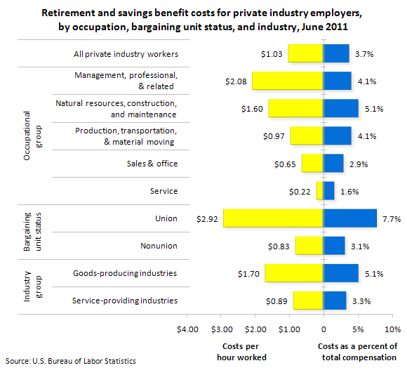 Retirement and savings benefit costs for private industry employers, by occupation, bargaining unit status, and industry, June 2011