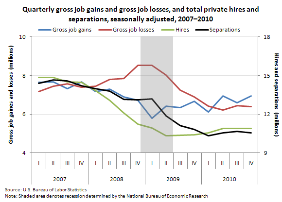 Quarterly BED gross job gains and gross job losses, and JOLTS total private hires and separations, seasonally adjusted, 2007–2010