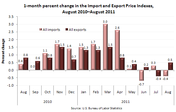 1-month percent change in the Import and Export Price Indexes, August 2010–August 2011