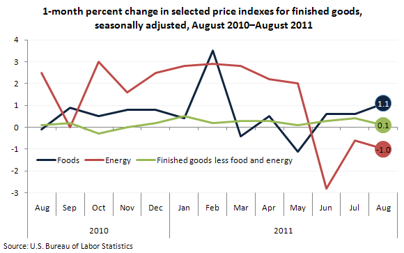 1-month percent change in selected price indexes for finished goods, seasonally adjusted, August 2010–August 2011
