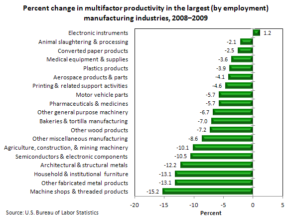 Percent change in multifactor productivity in the largest (by employment) manufacturing industries, 2008–2009