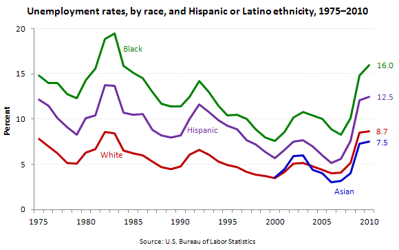 Unemployment rates, by race, and Hispanic or Latino ethnicity, 1972–2010