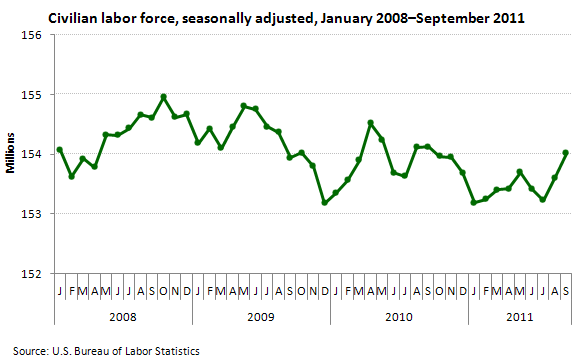 Civilian labor force, seasonally adjusted, January 2008–September 2011