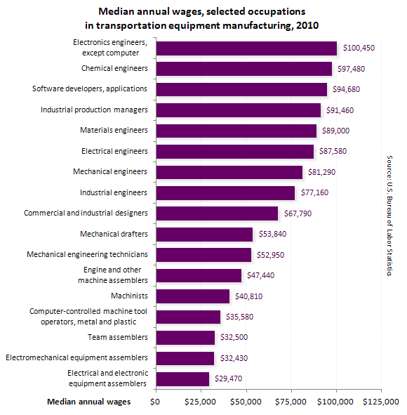 Median annual wages, selected occupations in transportation equipment manufacturing, 2010