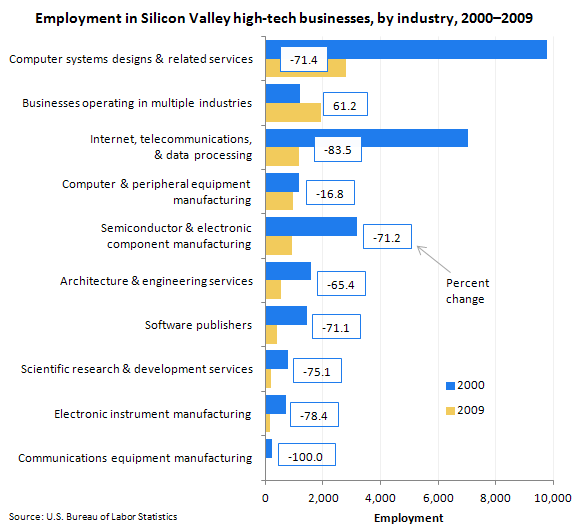 Employment in Silicon Valley high-tech businesses, by industry, 2000-2009
