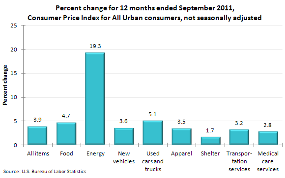 Percent change for 12 months ended September 2011, Consumer Price Index for All Urban consumers, not seasonally adjusted