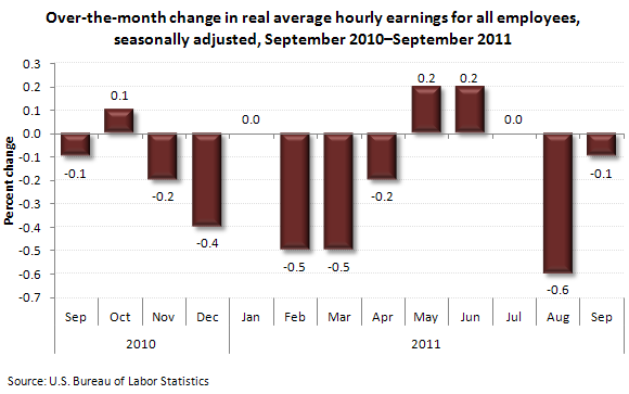Over-the-month change in real average hourly earnings for all employees, seasonally adjusted, September 2010-September 2011