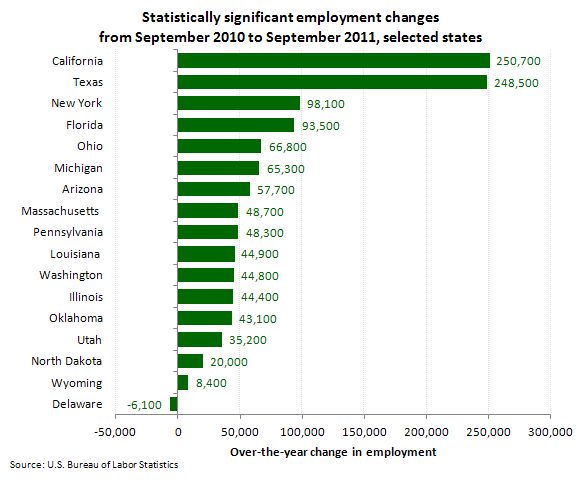 Statistically significant employment changes from September 2010 to September 2011, selected states