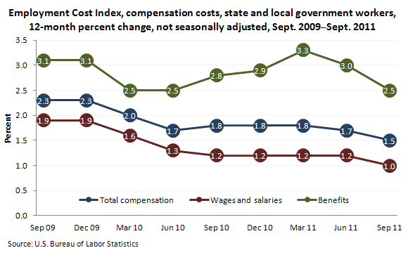 Employment Cost Index, compensation costs, state and local government workers, 12-month percent change, not seasonally adjusted, September 2009-September 2011