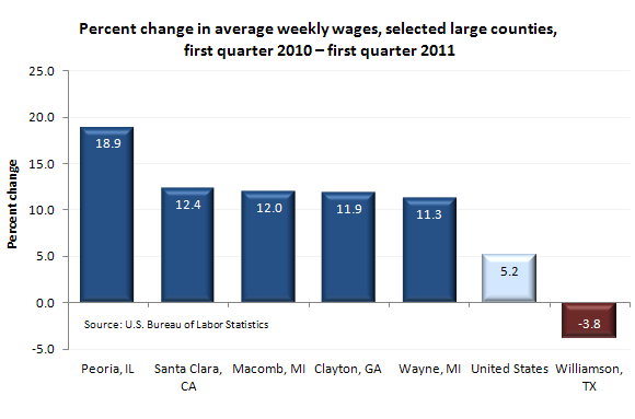 Percent change in average weekly wages, selected large counties, first quarter 2010-first quarter 2011