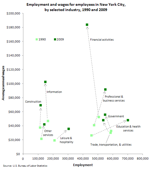 Employment and wages for employees in New York City, by selected industry, 1990 and 2009