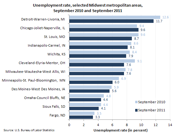 Unemployment rate, selected Midwest metropolitan areas, September 2010 and September 2011