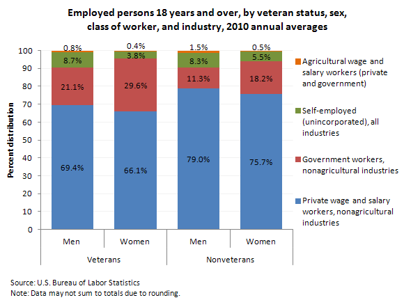 Employed persons 18 years and over, by class of worker, sex, and veteran status, 2010 annual averages