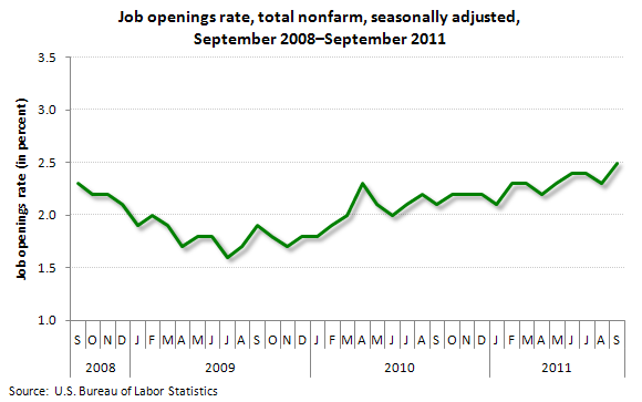 Job openings rate, total nonfarm, seasonally adjusted, September 2008-September 2011