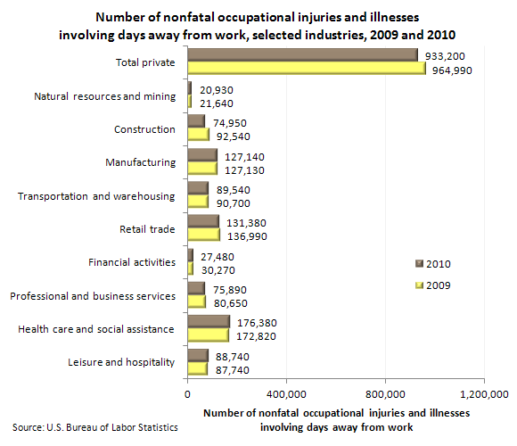 Number of nonfatal occupational injuries and illnesses involving days away from work, selected industries, 2009 and 2010