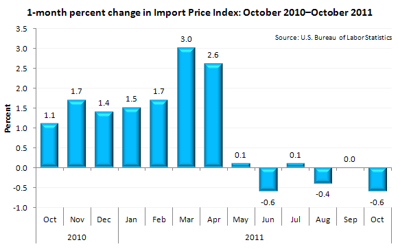 1-month percent change in Import Price Index: October 2010-October 2011
