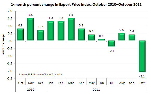 1-month percent change in Export Price Index: October 2010-October 2011
