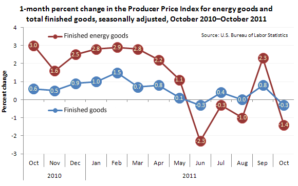 1-month percent change in the Producer Price Index for energy goods and total finished goods, seasonally adjusted, October 2010-October 2011