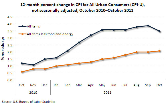 12-month percent change in CPI for All Urban Consumers (CPI-U), not seasonally adjusted, October 2010-October 2011