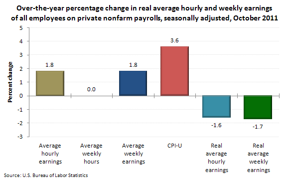 Over-the-year percentage change in real average hourly and weekly earnings of all employees on private nonfarm payrolls, seasonally adjusted, October 2011