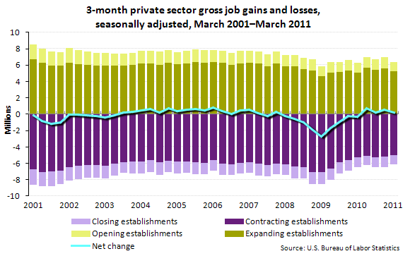 3-month private sector gross job gains and losses, seasonally adjusted, March 2001-March 2011
